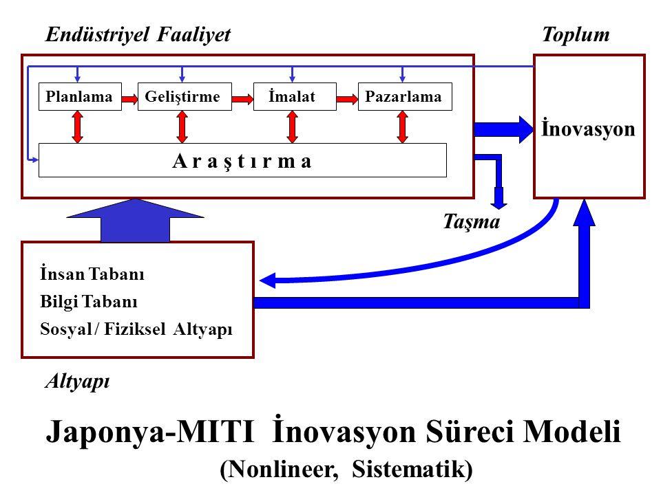 Endüstriyel Faaliyet Planlama Geliştirme İmalat Pazarlama A r a ş t ı r m a Toplum İnovasyon İnsan Tabanı Bilgi Tabanı Sosyal / Fiziksel Altyapı Altyapı Taşma Japonya-MITI İnovasyon Süreci Modeli (Nonlineer, Sistematik)