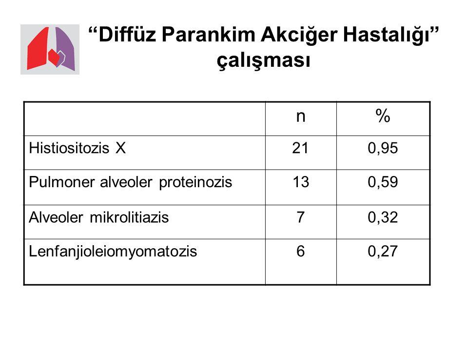 Diffüz Parankim Akciğer Hastalığı çalışması n% Histiositozis X210,95 Pulmoner alveoler proteinozis130,59 Alveoler mikrolitiazis70,32 Lenfanjioleiomyomatozis60,27