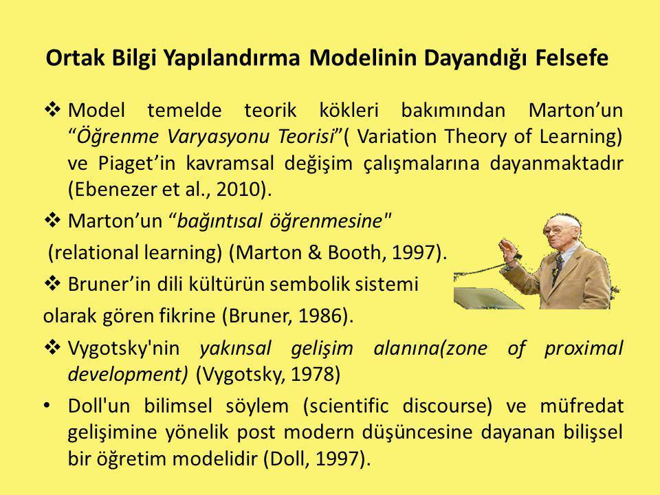 """Ortak Bilgi Yapılandırma Modelinin Dayandığı Felsefe  Model temelde teorik kökleri bakımından Marton'un """"Öğrenme Varyasyonu Teorisi""""( Variation Theor"""
