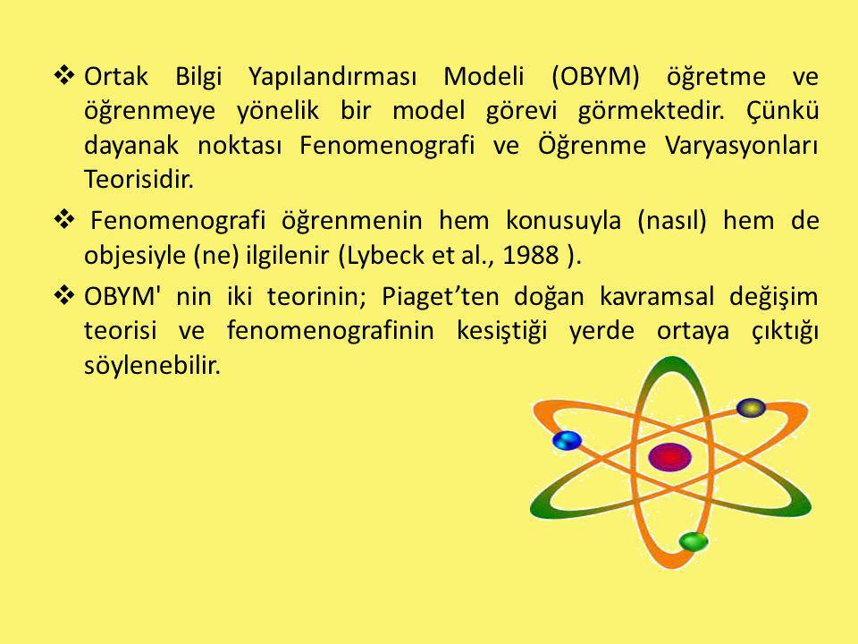  Ortak Bilgi Yapılandırması Modeli (OBYM) öğretme ve öğrenmeye yönelik bir model görevi görmektedir. Çünkü dayanak noktası Fenomenografi ve Öğrenme V