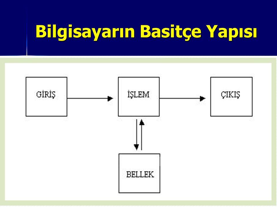 Hafıza Ölçü Birimleri: 8 bit = 1 Byte = 1 karakter 8 bit = 1 Byte = 1 karakter 1024 Byte = 1 KiloByte 1024 Byte = 1 KiloByte 1024 KB = 1 MegaByte 1024 KB = 1 MegaByte 1024 MB = 1 GigaByte 1024 MB = 1 GigaByte 1024 GB = 1 TeraByte eder 1024 GB = 1 TeraByte eder