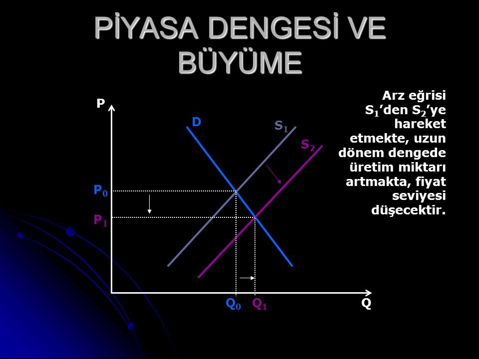 PİYASA DENGESİ VE BÜYÜME P D S1S1 S2S2 P0P0 P1P1 QQ0Q0 Q1Q1 Arz eğrisi S 1 'den S 2 'ye hareket etmekte, uzun dönem dengede üretim miktarı artmakta, f