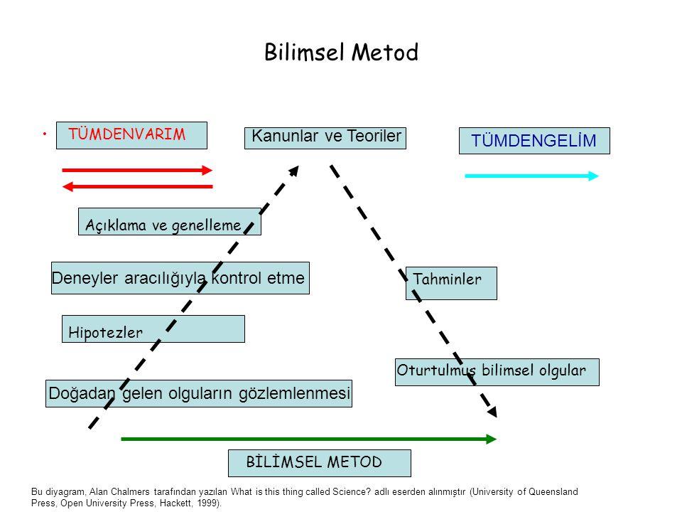 Bilimsel Metod TÜMDENVARIM Kanunlar ve Teoriler TÜMDENGELİM Açıklama ve genelleme Deneyler aracılığıyla kontrol etme Hipotezler Doğadan gelen olguları
