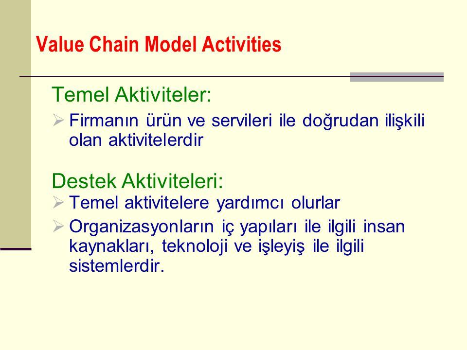 Value Chain Model Activities Temel Aktiviteler:  Firmanın ürün ve servileri ile doğrudan ilişkili olan aktivitelerdir Destek Aktiviteleri:  Temel ak