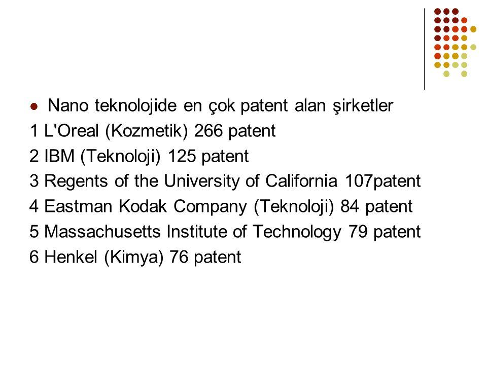 Nano teknolojide en çok patent alan şirketler 1 L Oreal (Kozmetik) 266 patent 2 IBM (Teknoloji) 125 patent 3 Regents of the University of California 107patent 4 Eastman Kodak Company (Teknoloji) 84 patent 5 Massachusetts Institute of Technology 79 patent 6 Henkel (Kimya) 76 patent