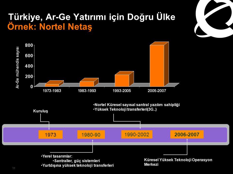 11 Türkiye, Ar-Ge Yatırımı için Doğru Ülke 1973 Kuruluş Nortel Küresel sayısal santral yazılım sahipliği Yüksek Teknoloji transferleri(3G..) 1990-20022006-2007 Küresel Yüksek Teknoloji Operasyon Merkezi 1980-90 Yerel tasarımlar: Santraller, güç sistemleri Yurtdışına yüksek teknoloji transferleri Örnek: Nortel Netaş Ar-Ge mühendis sayısı