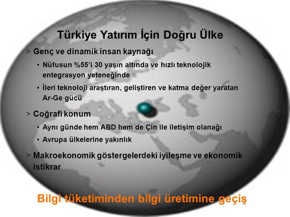12 Türkiye Yatırım İçin Doğru Ülke >Genç ve dinamik insan kaynağı Nüfusun %55'i 30 yaşın altında ve hızlı teknolojik entegrasyon yeteneğinde İleri tek
