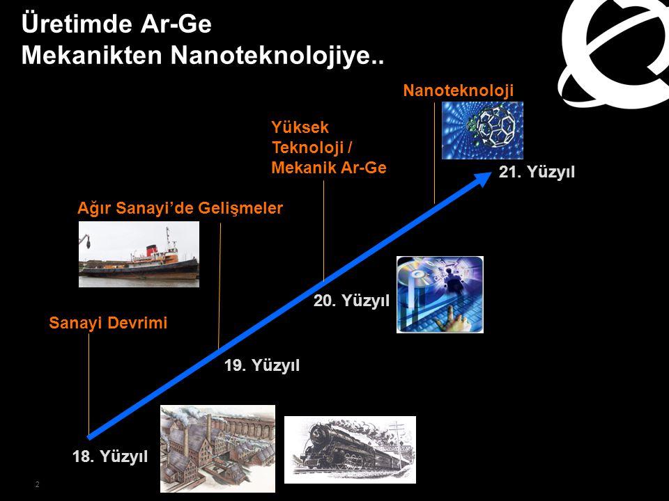 2 Üretimde Ar-Ge Mekanikten Nanoteknolojiye.. 21. Yüzyıl 18. Yüzyıl Sanayi Devrimi Ağır Sanayi'de Gelişmeler Yüksek Teknoloji / Mekanik Ar-Ge Nanotekn
