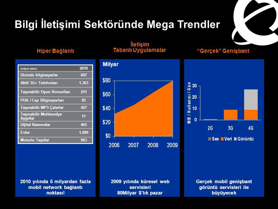 Hiper Bağlantı 2010 yılında 5 milyardan fazla mobil network bağlantı noktası! (milyon birim) 2010 Dizüstü bilgisayarlar697 Aktif 3G+ Telefonları1,363