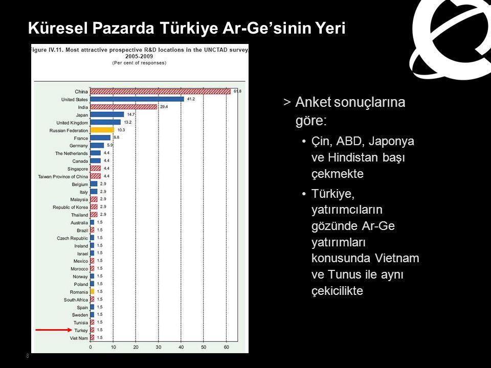 8 Küresel Pazarda Türkiye Ar-Ge'sinin Yeri >Anket sonuçlarına göre: Çin, ABD, Japonya ve Hindistan başı çekmekte Türkiye, yatırımcıların gözünde Ar-Ge yatırımları konusunda Vietnam ve Tunus ile aynı çekicilikte