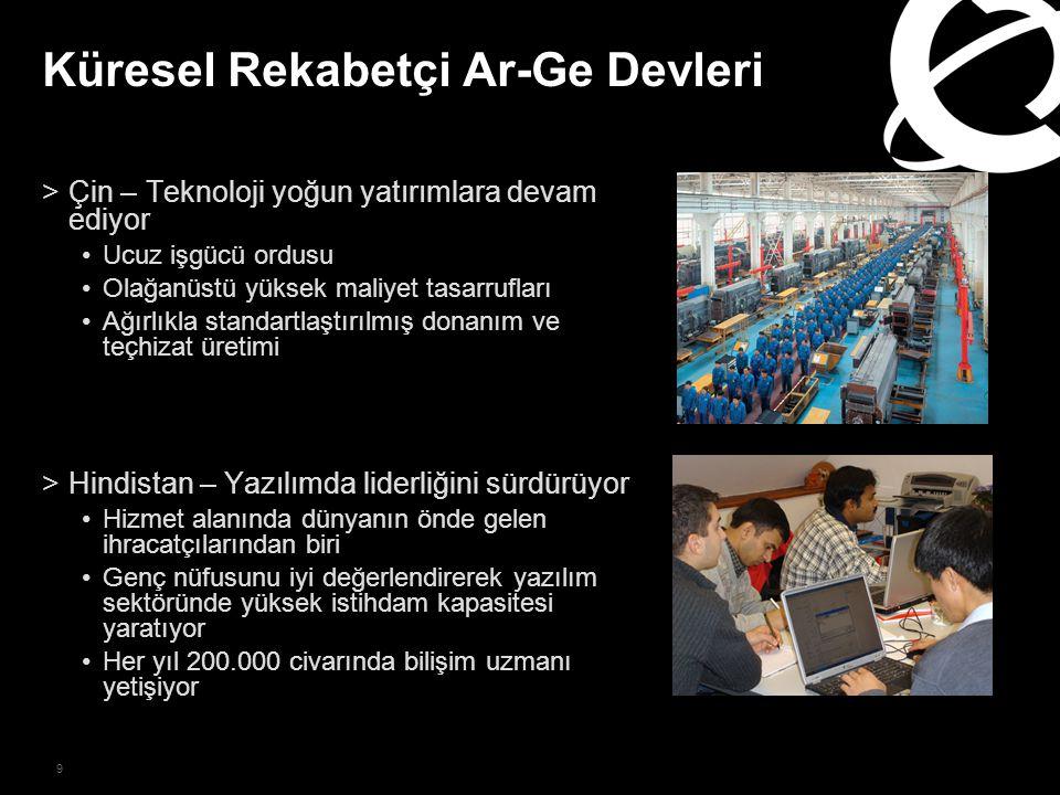 9 Küresel Rekabetçi Ar-Ge Devleri >Çin – Teknoloji yoğun yatırımlara devam ediyor Ucuz işgücü ordusu Olağanüstü yüksek maliyet tasarrufları Ağırlıkla