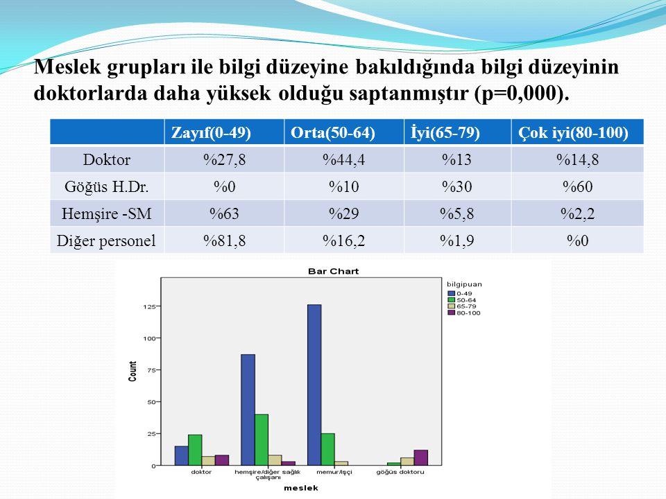 Meslek grupları ile bilgi düzeyine bakıldığında bilgi düzeyinin doktorlarda daha yüksek olduğu saptanmıştır (p=0,000). Zayıf(0-49)Orta(50-64)İyi(65-79