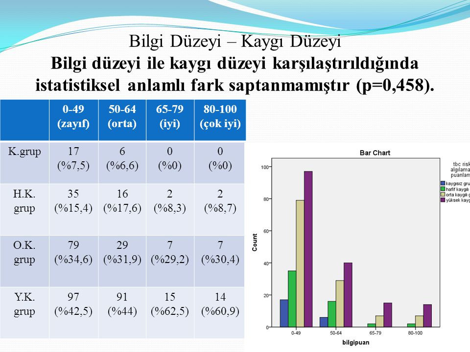 Bilgi Düzeyi – Kaygı Düzeyi Bilgi düzeyi ile kaygı düzeyi karşılaştırıldığında istatistiksel anlamlı fark saptanmamıştır (p=0,458). 0-49 (zayıf) 50-64