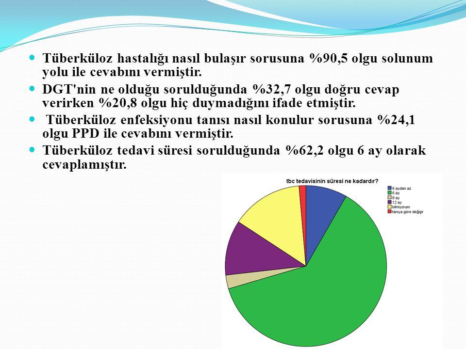 Tüberküloz hastalığı nasıl bulaşır sorusuna %90,5 olgu solunum yolu ile cevabını vermiştir. DGT'nin ne olduğu sorulduğunda %32,7 olgu doğru cevap veri