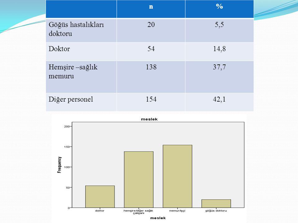 n% Göğüs hastalıkları doktoru 205,5 Doktor5414,8 Hemşire –sağlık memuru 13837,7 Diğer personel15442,1