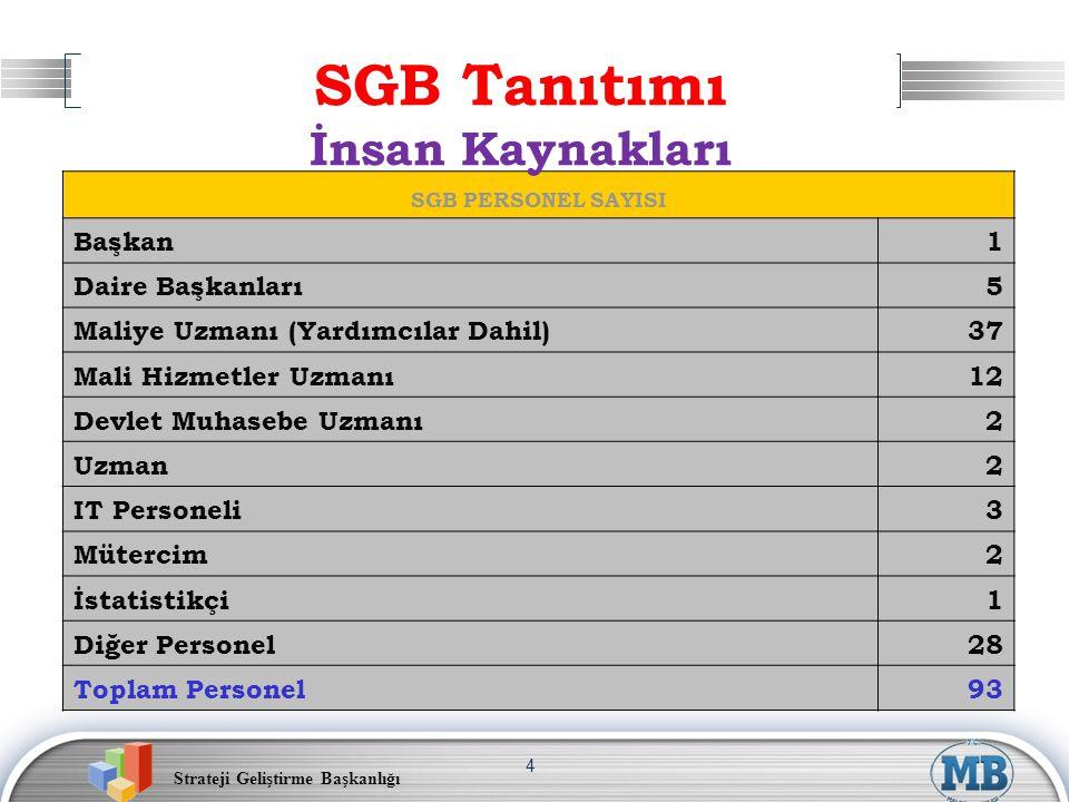 Strateji Geliştirme Başkanlığı 4 SGB PERSONEL SAYISI Başkan1 Daire Başkanları5 Maliye Uzmanı (Yardımcılar Dahil)37 Mali Hizmetler Uzmanı12 Devlet Muha