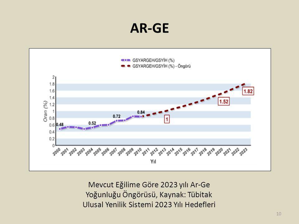 AR-GE Mevcut Eğilime Göre 2023 yılı Ar-Ge Yoğunluğu Öngörüsü, Kaynak: Tübitak Ulusal Yenilik Sistemi 2023 Yılı Hedefleri 10