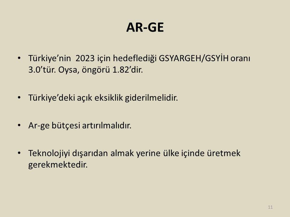 AR-GE Türkiye'nin 2023 için hedeflediği GSYARGEH/GSYİH oranı 3.0'tür.