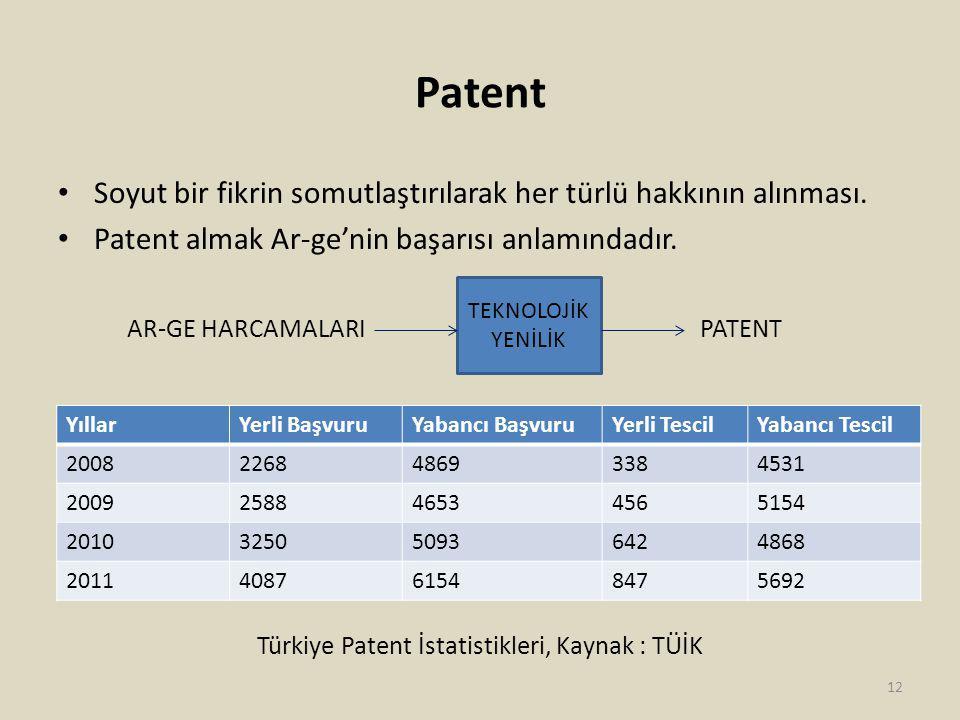 Patent Soyut bir fikrin somutlaştırılarak her türlü hakkının alınması.
