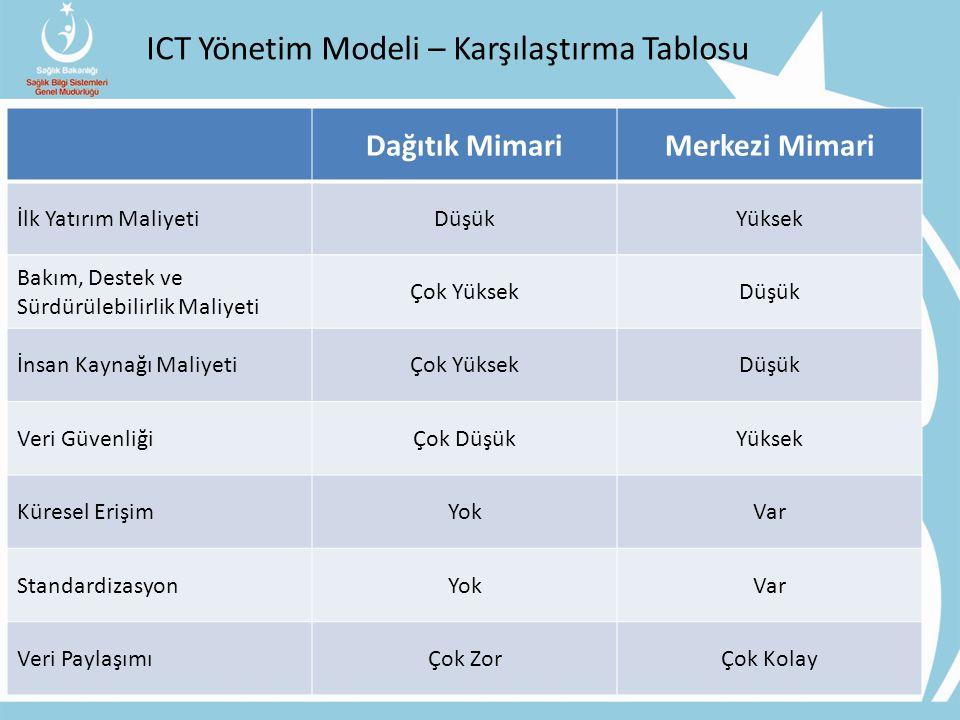 ICT Yönetim Modeli – Karşılaştırma Tablosu Dağıtık MimariMerkezi Mimari İlk Yatırım MaliyetiDüşükYüksek Bakım, Destek ve Sürdürülebilirlik Maliyeti Ço