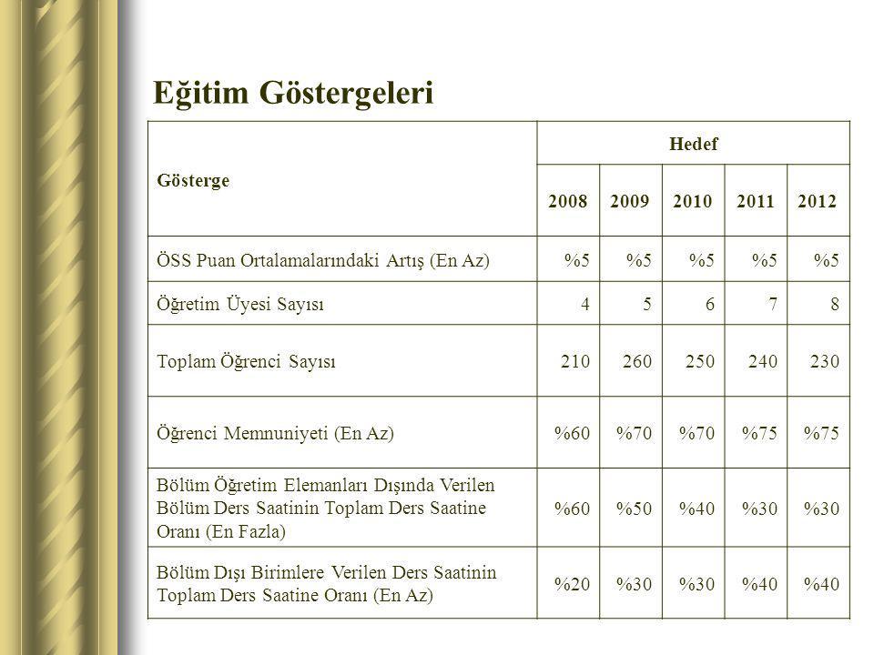 Eğitim Göstergeleri Gösterge Hedef 20082009201020112012 ÖSS Puan Ortalamalarındaki Artış (En Az)%5 Öğretim Üyesi Sayısı45678 Toplam Öğrenci Sayısı2102