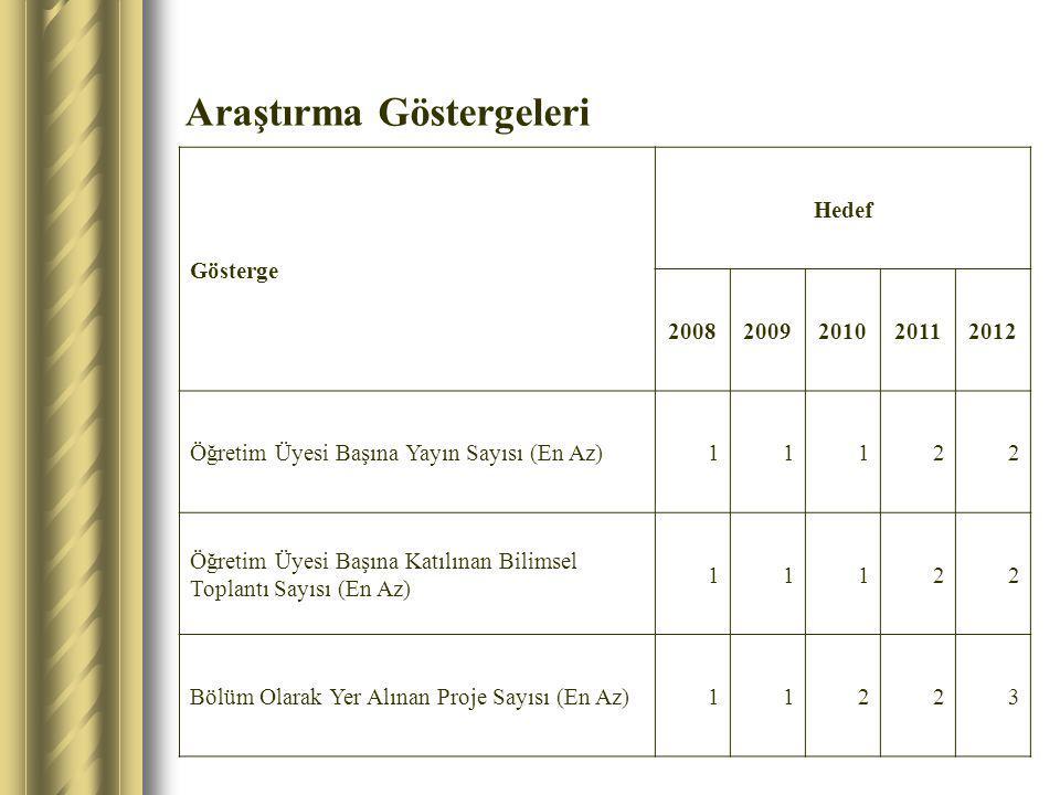 Araştırma Göstergeleri Gösterge Hedef 20082009201020112012 Öğretim Üyesi Başına Yayın Sayısı (En Az)11122 Öğretim Üyesi Başına Katılınan Bilimsel Topl