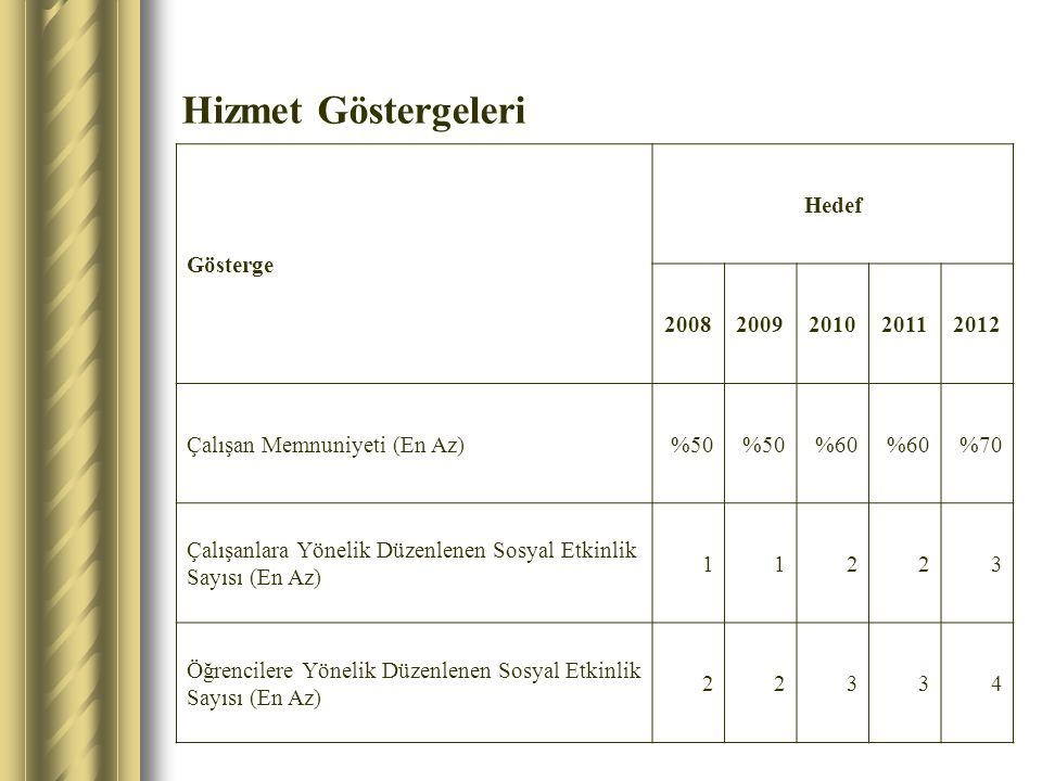 Hizmet Göstergeleri Gösterge Hedef 20082009201020112012 Çalışan Memnuniyeti (En Az)%50 %60 %70 Çalışanlara Yönelik Düzenlenen Sosyal Etkinlik Sayısı (