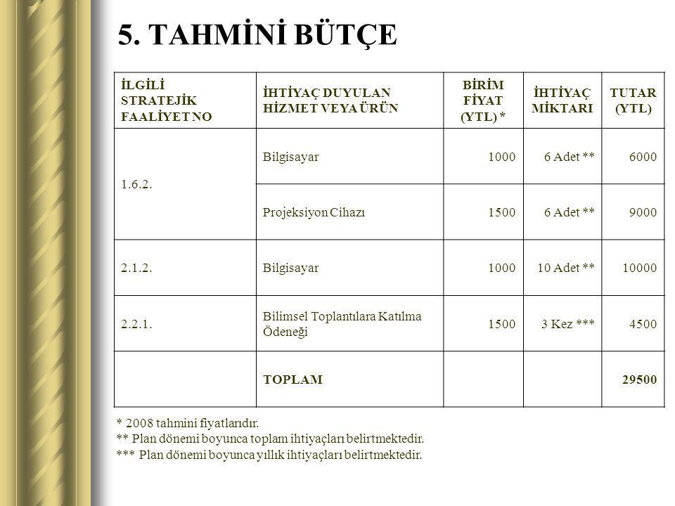 5. TAHMİNİ BÜTÇE İLGİLİ STRATEJİK FAALİYET NO İHTİYAÇ DUYULAN HİZMET VEYA ÜRÜN BİRİM FİYAT (YTL) * İHTİYAÇ MİKTARI TUTAR (YTL) 1.6.2. Bilgisayar10006
