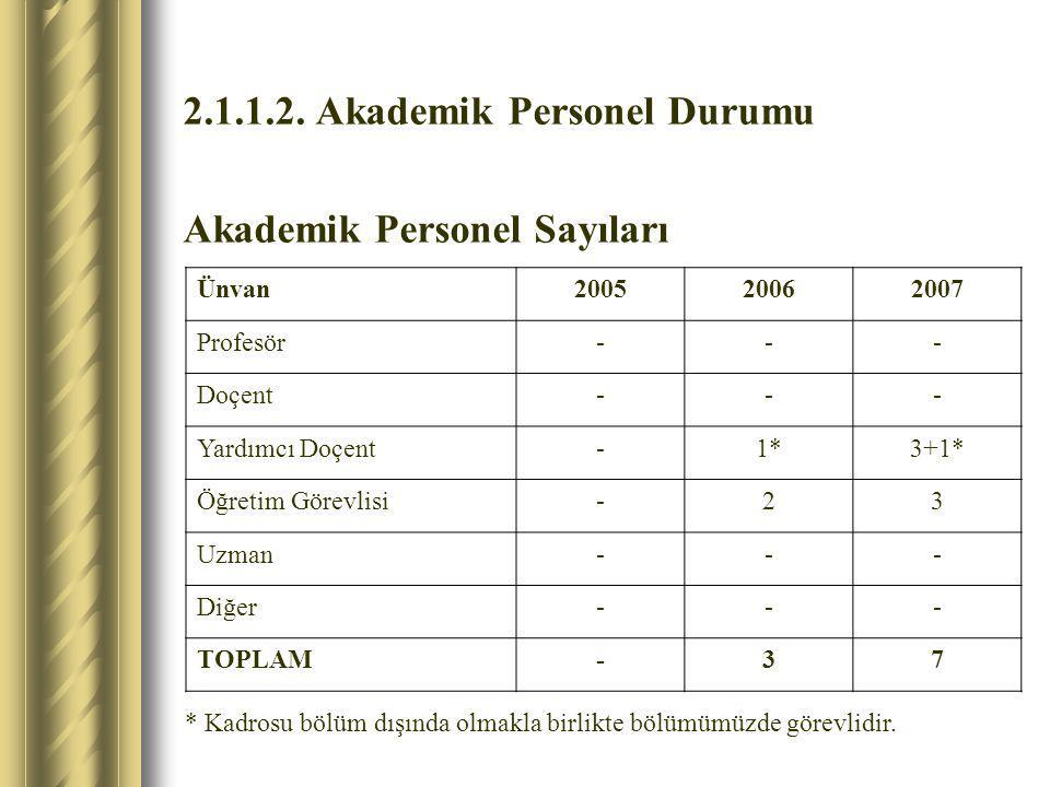 2.1.1.2. Akademik Personel Durumu Akademik Personel Sayıları Ünvan200520062007 Profesör--- Doçent--- Yardımcı Doçent-1*3+1* Öğretim Görevlisi-23 Uzman