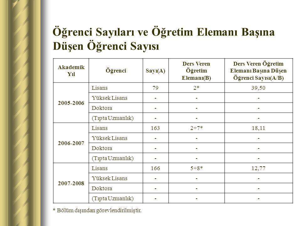 Öğrenci Sayıları ve Öğretim Elemanı Başına Düşen Öğrenci Sayısı Akademik Yıl ÖğrenciSayı(A) Ders Veren Öğretim Elemanı(B) Ders Veren Öğretim Elemanı B