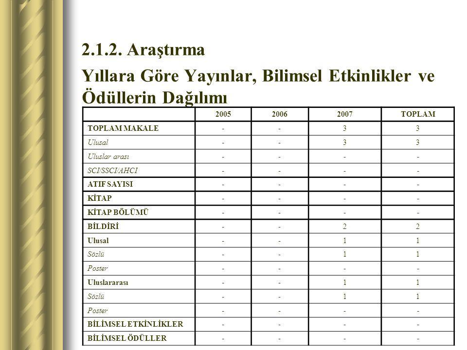 Araştırma Göstergeleri Gösterge Hedef 20082009201020112012 Öğretim Üyesi Başına Yayın Sayısı (En Az)11122 Öğretim Üyesi Başına Katılınan Bilimsel Toplantı Sayısı (En Az) 11122 Bölüm Olarak Yer Alınan Proje Sayısı (En Az)11223