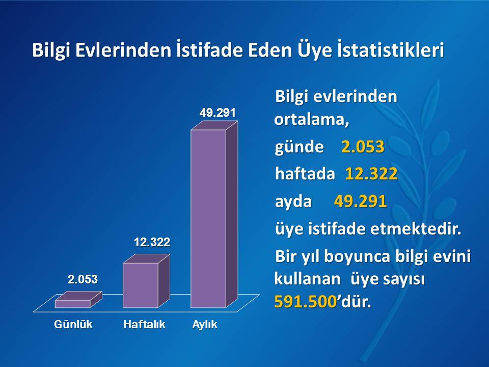 Bilgi evlerinden ortalama, günde 2.053 haftada 12.322 ayda 49.291 üye istifade etmektedir. Bir yıl boyunca bilgi evini kullanan üye sayısı 591.500'dür