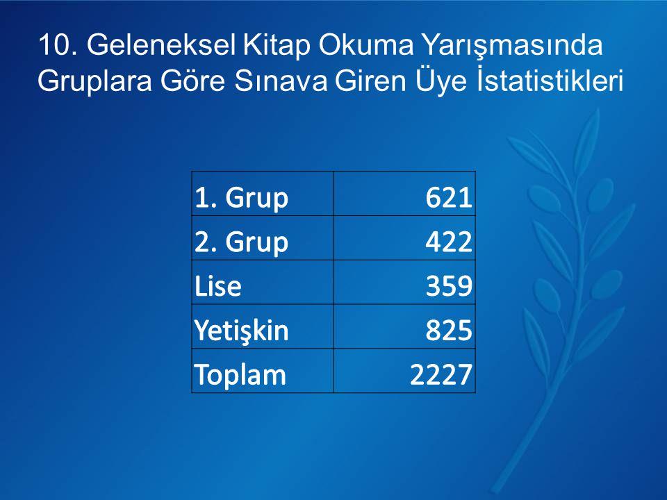 10. Geleneksel Kitap Okuma Yarışmasında Gruplara Göre Sınava Giren Üye İstatistikleri