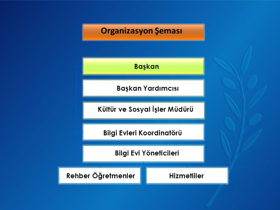 Organizasyon Şeması Başkan Başkan Yardımcısı Kültür ve Sosyal İşler Müdürü Bilgi Evleri Koordinatörü Bilgi Evi Yöneticileri Rehber ÖğretmenlerHizmetli