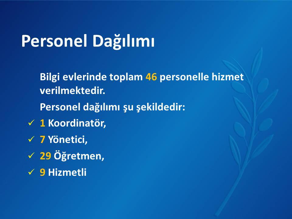 Personel Dağılımı Bilgi evlerinde toplam 46 personelle hizmet verilmektedir. Personel dağılımı şu şekildedir: 1 Koordinatör, 7 Yönetici, 29 Öğretmen,