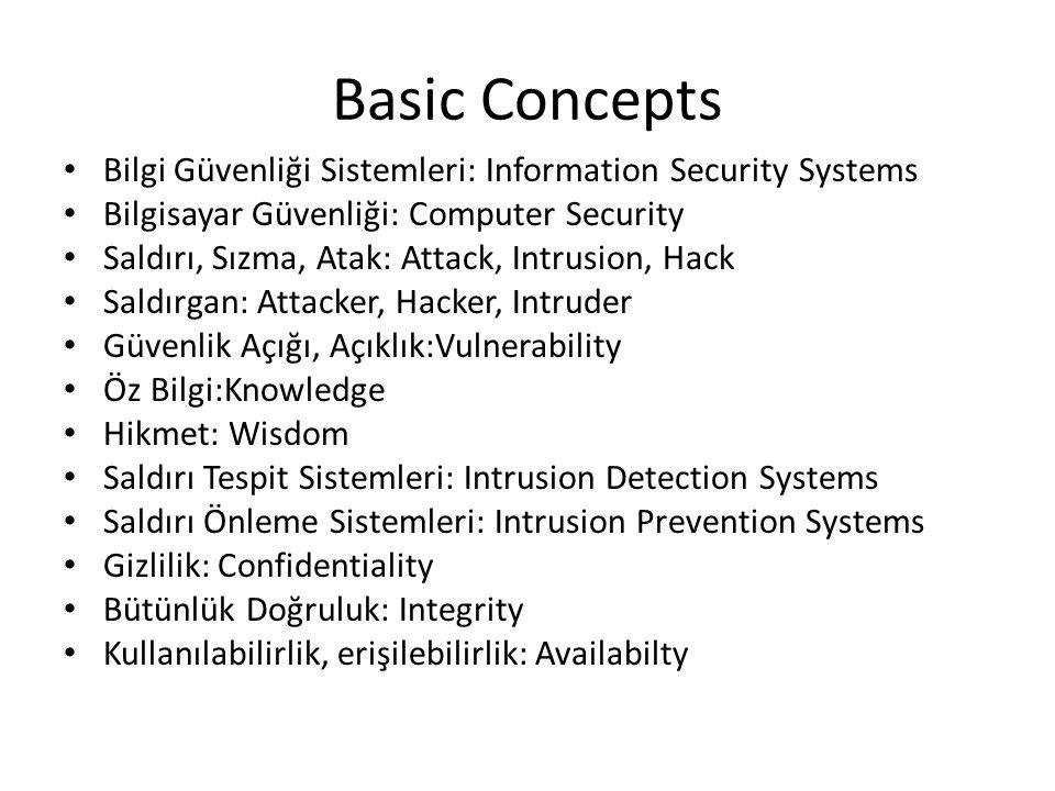 Basic Concepts Bilgi Güvenliği Sistemleri: Information Security Systems Bilgisayar Güvenliği: Computer Security Saldırı, Sızma, Atak: Attack, Intrusion, Hack Saldırgan: Attacker, Hacker, Intruder Güvenlik Açığı, Açıklık:Vulnerability Öz Bilgi:Knowledge Hikmet: Wisdom Saldırı Tespit Sistemleri: Intrusion Detection Systems Saldırı Önleme Sistemleri: Intrusion Prevention Systems Gizlilik: Confidentiality Bütünlük Doğruluk: Integrity Kullanılabilirlik, erişilebilirlik: Availabilty