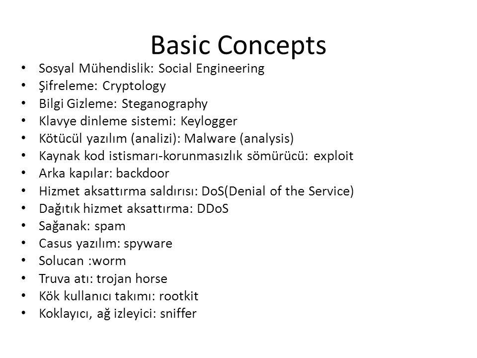 Basic Concepts Sosyal Mühendislik: Social Engineering Şifreleme: Cryptology Bilgi Gizleme: Steganography Klavye dinleme sistemi: Keylogger Kötücül yazılım (analizi): Malware (analysis) Kaynak kod istismarı-korunmasızlık sömürücü: exploit Arka kapılar: backdoor Hizmet aksattırma saldırısı: DoS(Denial of the Service) Dağıtık hizmet aksattırma: DDoS Sağanak: spam Casus yazılım: spyware Solucan :worm Truva atı: trojan horse Kök kullanıcı takımı: rootkit Koklayıcı, ağ izleyici: sniffer