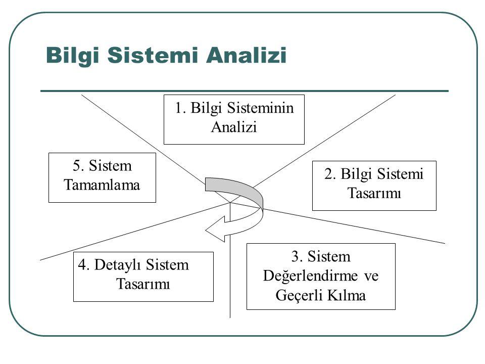 1. Bilgi Sisteminin Analizi 2. Bilgi Sistemi Tasarımı 5. Sistem Tamamlama 3. Sistem Değerlendirme ve Geçerli Kılma 4. Detaylı Sistem Tasarımı Bilgi Si