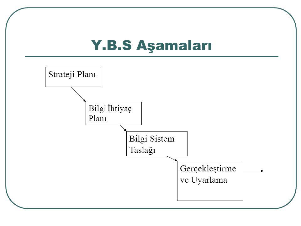 Y.B.S Aşamaları Strateji Planı Bilgi İhtiyaç Planı Bilgi Sistem Taslağı Gerçekleştirme ve Uyarlama