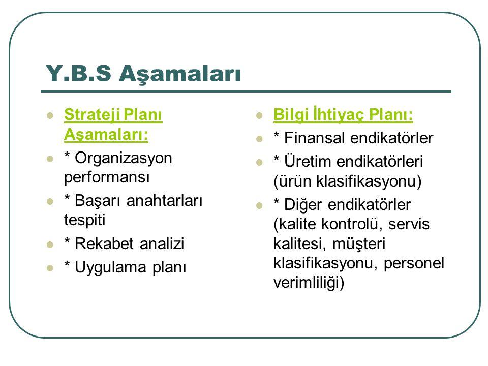 Y.B.S Aşamaları Strateji Planı Aşamaları: * Organizasyon performansı * Başarı anahtarları tespiti * Rekabet analizi * Uygulama planı Bilgi İhtiyaç Pla
