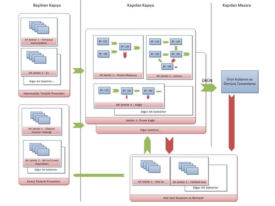 Proses Akış Yapısı 10EPESUS Information System, Emre Yöntem