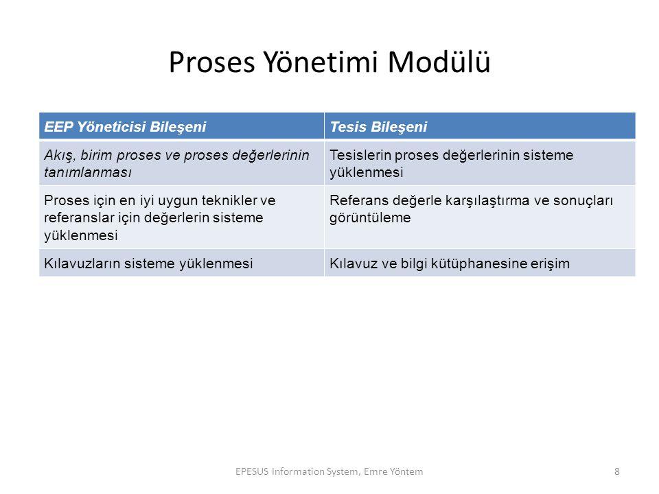 Proses Yönetimi Modülü EEP Yöneticisi BileşeniTesis Bileşeni Akış, birim proses ve proses değerlerinin tanımlanması Tesislerin proses değerlerinin sis