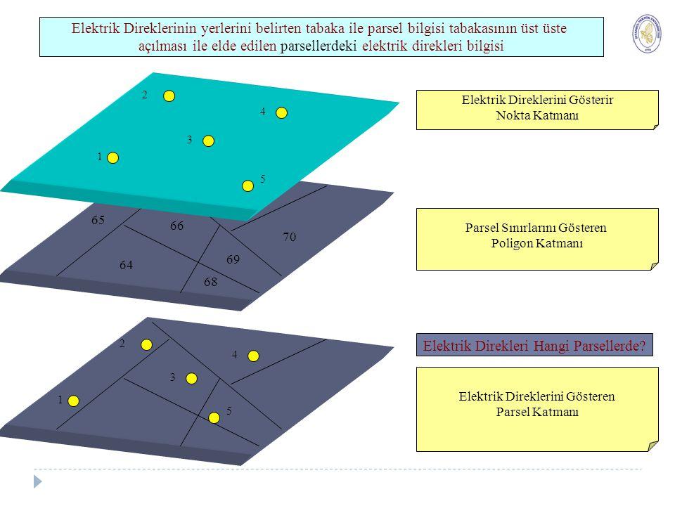 Mekansal Analiz (Spatial Analysis) Yakınlık Analizi (Proximity Analysis) 18 Noktasal objeler için yakınlık analizi Noktasal obje merkez olmak üzere istenen yarıçapta daire şeklinde bir alansal obje (tampon) oluşturup bu tampon içinde kalan objelerin belirlenmesi işlemidir.
