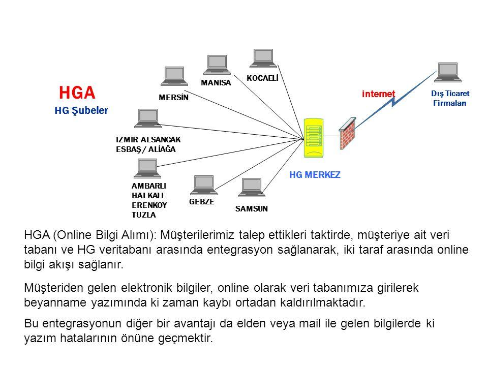 HGA HGA (Online Bilgi Alımı): Müşterilerimiz talep ettikleri taktirde, müşteriye ait veri tabanı ve HG veritabanı arasında entegrasyon sağlanarak, iki taraf arasında online bilgi akışı sağlanır.