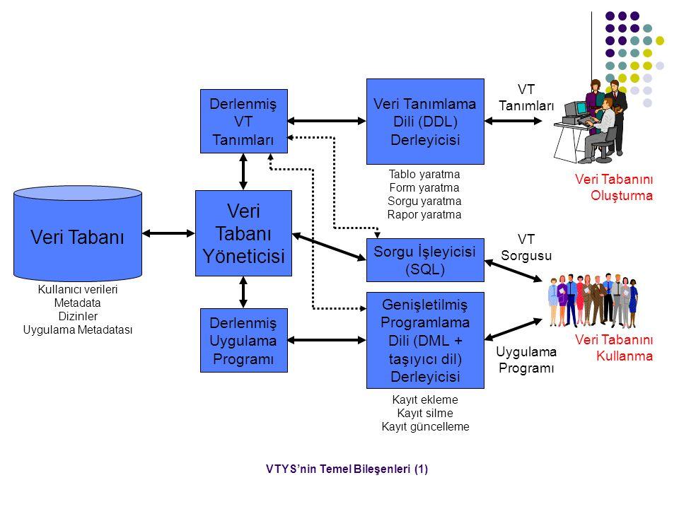 VTYS'nin Temel Bileşenleri (1) Veri Tabanı Yöneticisi Sorgu İşleyicisi (SQL) Tablo yaratma Form yaratma Sorgu yaratma Rapor yaratma Kayıt ekleme Kayıt