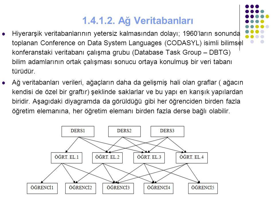 1.4.1.2. Ağ Veritabanları Hiyerarşik veritabanlarının yetersiz kalmasından dolayı; 1960'ların sonunda toplanan Conference on Data System Languages (CO
