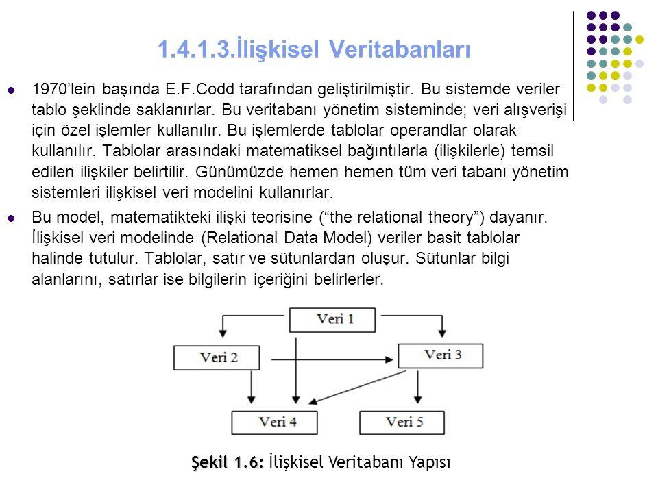 1.4.1.3.İlişkisel Veritabanları 1970'lein başında E.F.Codd tarafından geliştirilmiştir. Bu sistemde veriler tablo şeklinde saklanırlar. Bu veritabanı