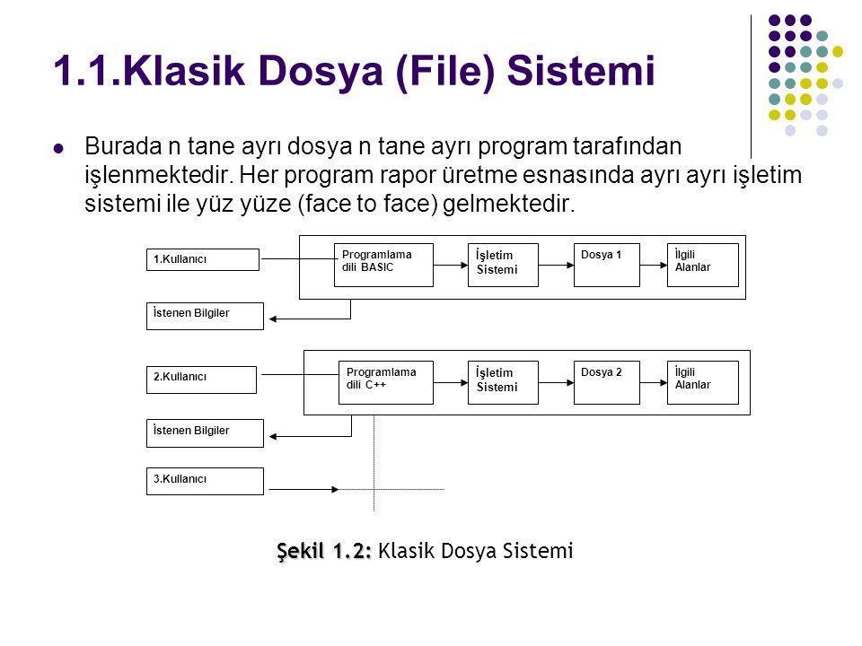 1.1.Klasik Dosya (File) Sistemi Burada n tane ayrı dosya n tane ayrı program tarafından işlenmektedir. Her program rapor üretme esnasında ayrı ayrı iş