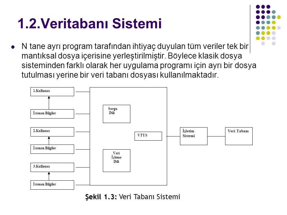1.2.Veritabanı Sistemi N tane ayrı program tarafından ihtiyaç duyulan tüm veriler tek bir mantıksal dosya içerisine yerleştirilmiştir. Böylece klasik