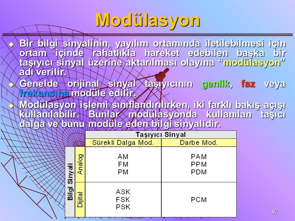 17 Modülasyon  Bir bilgi sinyalinin, yayılım ortamında iletilebilmesi için ortam içinde rahatlıkla hareket edebilen başka bir taşıyıcı sinyal üzerine